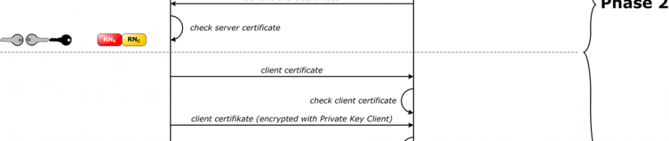 SSL handshake zwei Wege authentication mit Zertifikaten